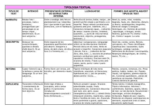 TIPOLOGIA TEXTUAL TIPUS DE TEXT INTENCI� PRESENTACI� EXTERNA I/O ESTRUCTURA INTERNA LLENGUATGE FORMES QUE ADOPTA AQUEST TI...