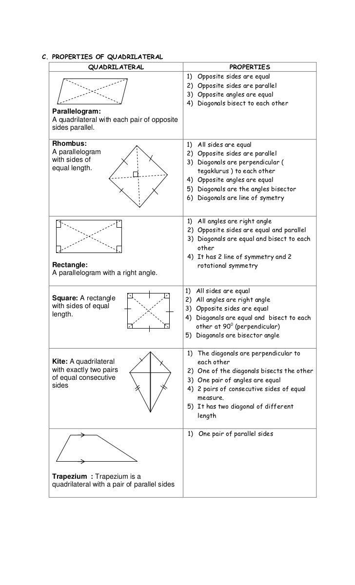 Quadrilateral Properties Chart Bogasrdenstaging