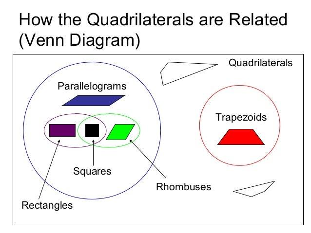 Venn Diagram Of Quadrilaterals Vatozozdevelopment