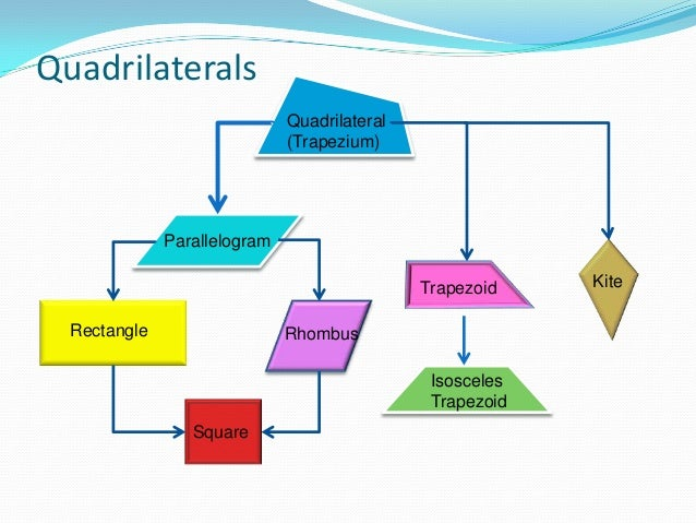 Quadrilaterals definition and classification ccuart Gallery