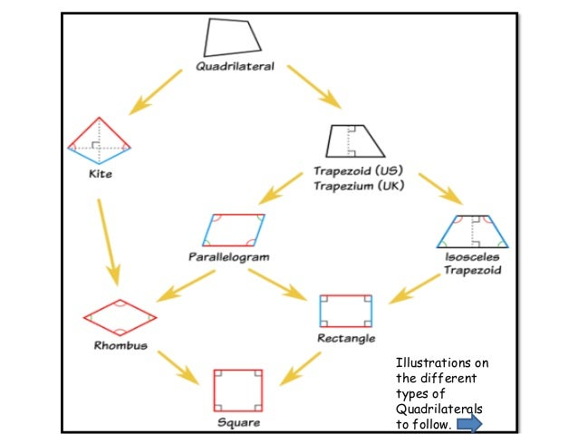 trapezoid trapezoid kite 5 illustrations on the different types of quadrilaterals to follow