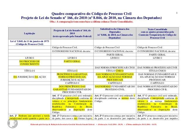 Quadro comparativo do Código de Processo Civil Projeto de Lei do Senado nº 166, de 2010 (nº 8.046, de 2010, na Câmara dos ...