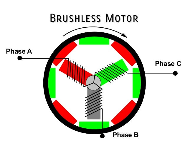 Wiring Diagrams For Electric Rc Airplanes furthermore Coreless Motors further Motor Types Special Types Of Motor besides Brushless Electric Motors Prop Chart likewise Electric Rc Brushed Vs Brushless. on brushless vs brushed dc motors