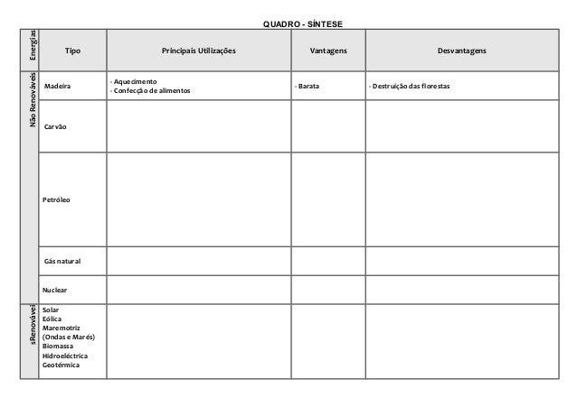 QUADRO - SÍNTESE Energias Tipo Principais Utilizações Vantagens Desvantagens NãoRenováveis Madeira - Aquecimento - Confecç...