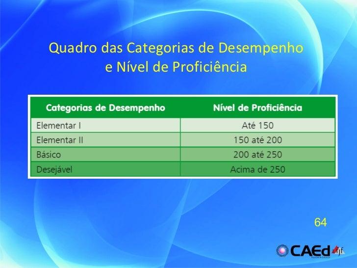 Quadro das Categorias de Desempenho e Nível de Proficiência 64