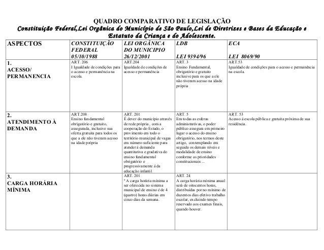 QUADRO COMPARATIVO DE LEGISLAÇÃO  Constituição Federal,Lei Orgânica do Município de São Paulo,Lei de Diretrizes e Bases da...