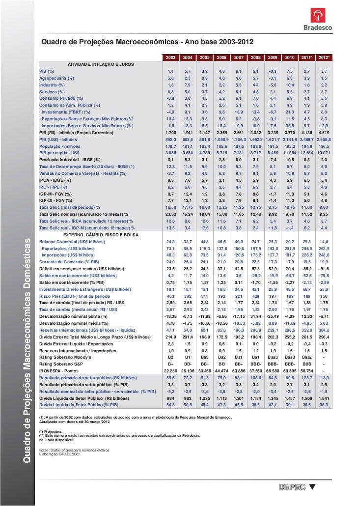 Quadro de Projeções Macroeconômicas - Ano base 2003-2012                                                                  ...