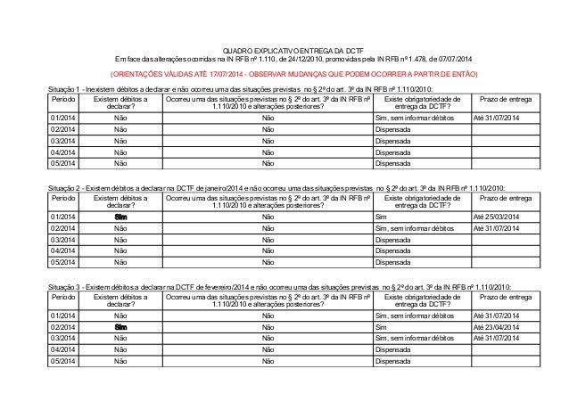 QUADRO EXPLICATIVO ENTREGA DA DCTF Em face das alterações ocorridas na IN RFB nº 1.110, de 24/12/2010, promovidas pela IN ...