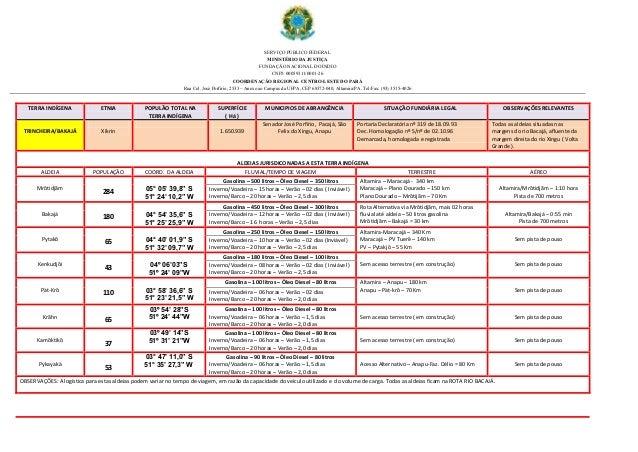 SERVIÇO PÚBLICO FEDERAL MINISTÉRIO DA JUSTIÇA FUNDAÇÃO NACIONAL DO ÍNDIO CNPJ: 00059311/0001-26 COORDENAÇÃO REGIONAL CENTR...