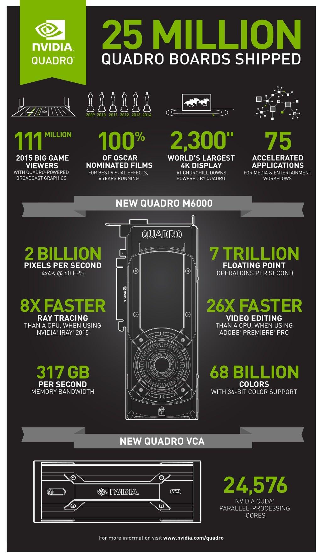 NVIDIA Quadro M6000 GPU and VCA
