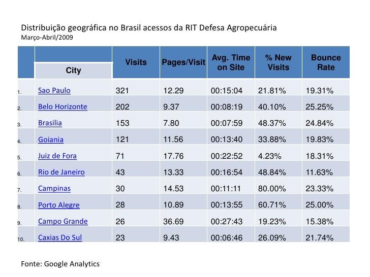 Distribuição geográfica no Brasil acessos da RIT Defesa Agropecuária  Março-Abril/2009                                    ...