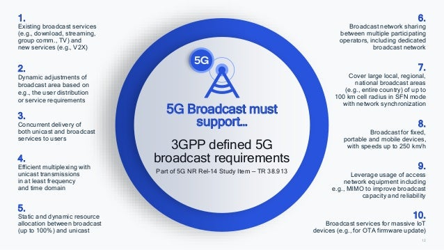 12 5G Broadcast must support… 3GPP defined 5G broadcast requirements Part of 5G NR Rel-14 Study Item — TR 38.913 1. Existi...