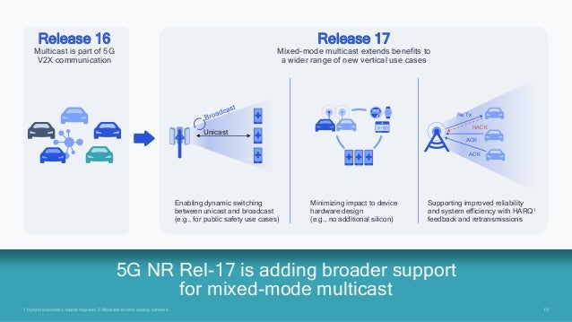 19 19 1 Hybrid automatic repeat request; 2 Modulation and coding scheme 5G NR Rel-17 is adding broader support for mixed-m...