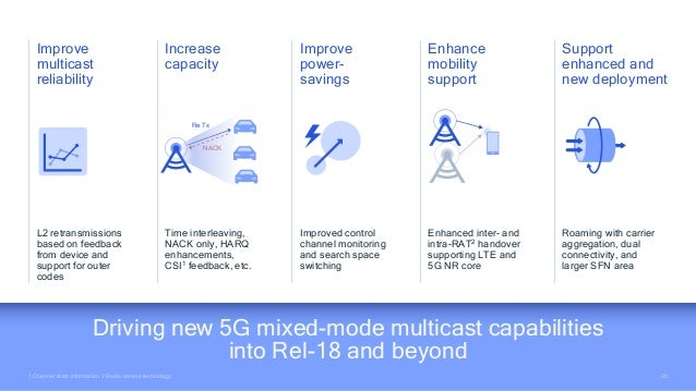 20 20 1 Channel state information 2 Radio access technology Driving new 5G mixed-mode multicast capabilities into Rel-18 a...