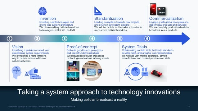 23 23 Qualcomm Snapdragon is a product of Qualcomm Technologies, Inc. and/or its subsidiaries. Taking a system approach to...