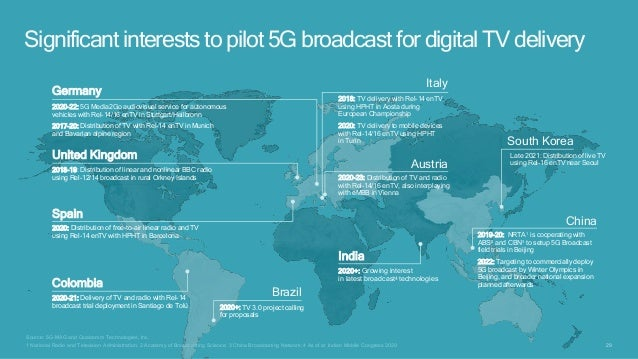 29 Source: 5G-MAG and Qualcomm Technologies, Inc. 1 National Radio and Television Administration; 2 Academy of Broadcastin...