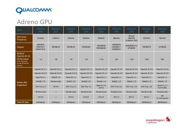 Qualcomm Snapdragon S4 Pro-based Smart Phone(Simple)