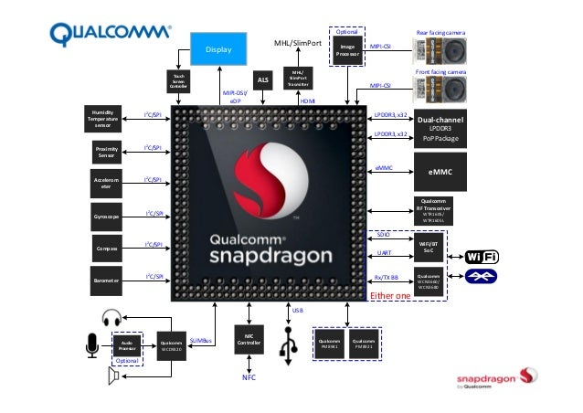 Qualcomm SnapDragon 800 Mobile Device Qualcomm Snapdragon 800