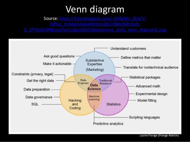 qualitative data visualization  presenting non