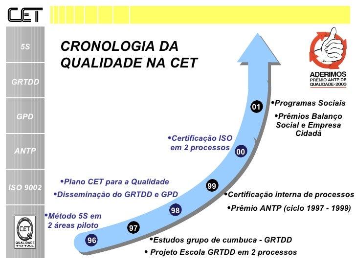 <ul><li>Programas Sociais </li></ul><ul><li>Prêmios Balanço Social e Empresa Cidadã </li></ul>01 CRONOLOGIA DA QUALIDADE N...