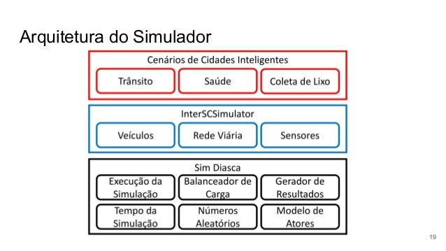 Arquitetura do Simulador 19