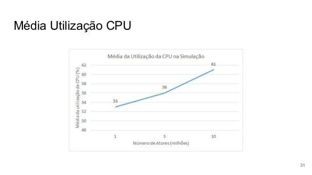 Média Utilização CPU 31
