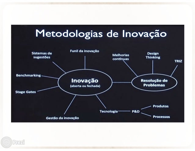 Sistemas de sugestões                    Benchmarking               Stage Gates  Gestão da Inovação  Funll da Inovação  In...