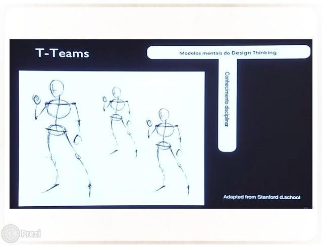 Modelos mentais do Design Thinking  nuudpslp oiuawgaaquog            Adaptec ! rom Stanford asohool