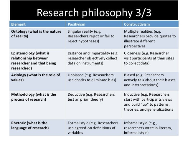 how to write a research philosophy