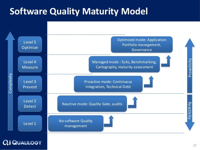 17  Software Quality Maturity Model  Level 1  Level 2 Detect  Level 3  Prevent  Level 4  Measure  Level 5 Optimize  Comple...