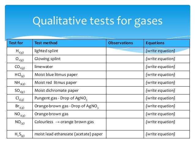 Qualitative analysis of ions lab report
