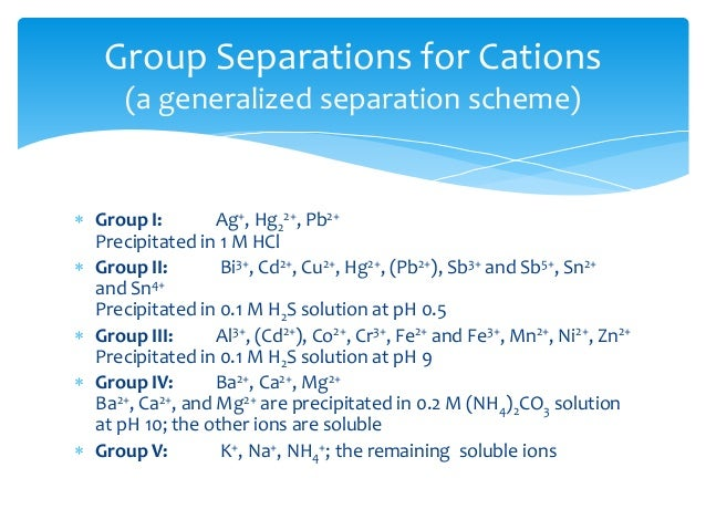 qualitative analysis cations and anions Qualitative analysis of anions using spot tests various cations in a sample in this experiment you will use qualitative analysis to identify the various.
