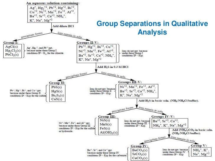 Qualitative analysis of group 4 cations