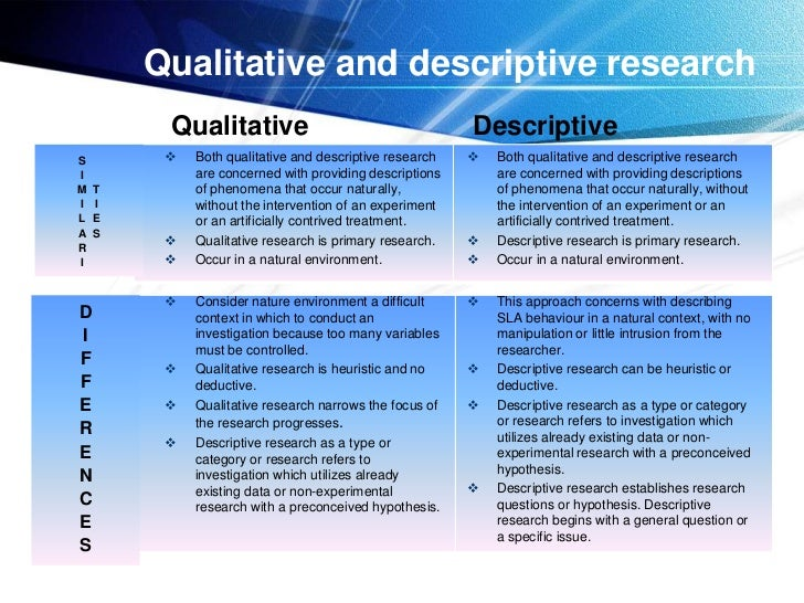 types of descriptive research method When we speak about a qualitative research study, it's easy to think there is one  kind but just as with quantitative methods, there are actually many  case  studies can be explanatory, exploratory, or describing an event.