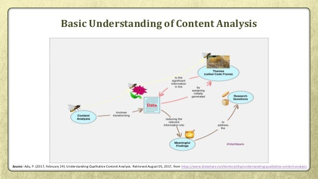 Qualitative Content Analysis for Systematic Reviews Slide 3