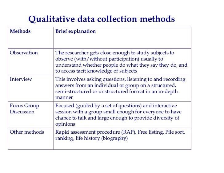 data collection in qualitative research essay Field research can also be considered either a broad approach to qualitative research or a method of gathering  in the theory and more data collection.