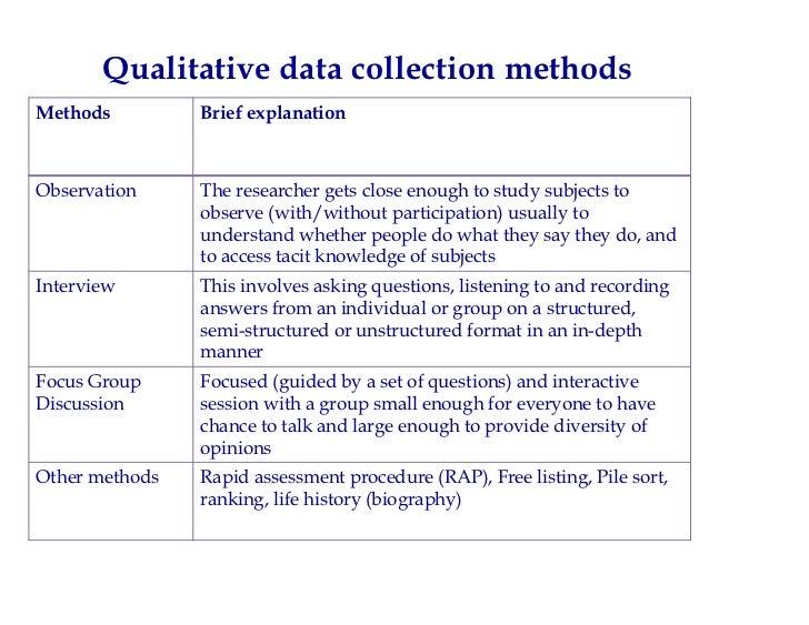 ... 18. Qualitative Data Collection MethodsMethods ...  Data Analysis Format