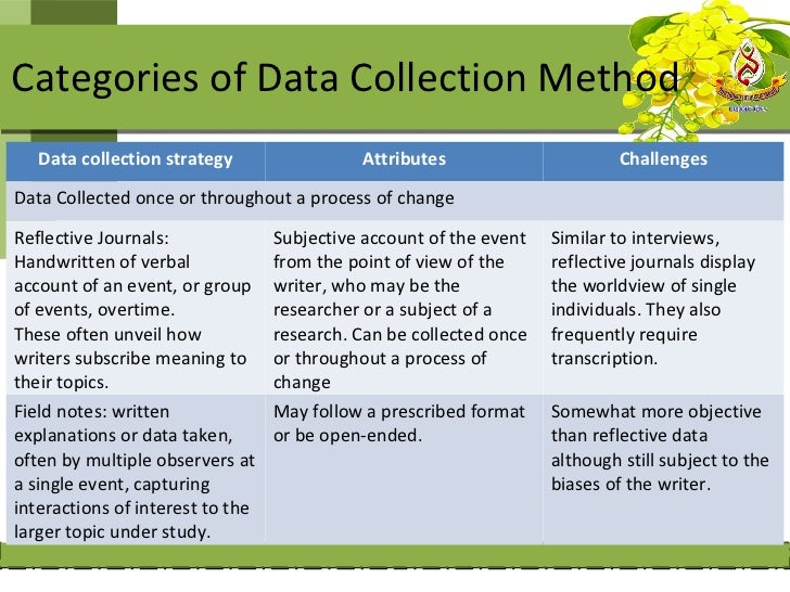 Categories of Data Collection Method   Data collection strategy                 Attributes                       Challenge...