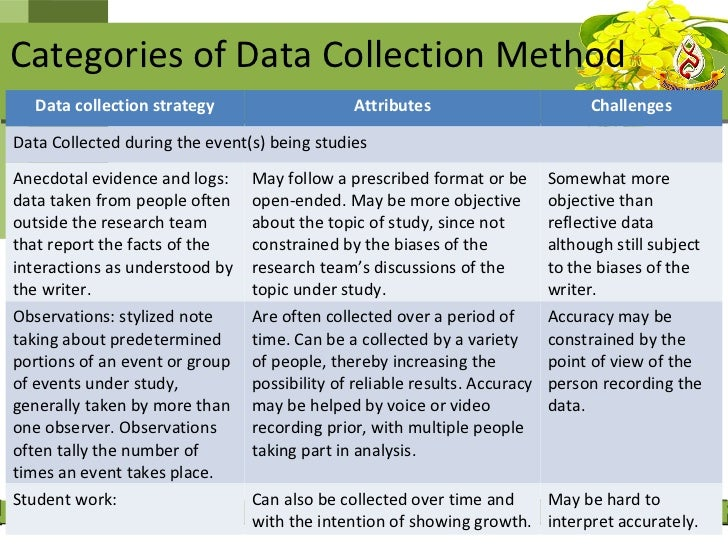 • Becker (1958) described the role of  the participant observer as the  gatherer of data by participating in  the daily li...
