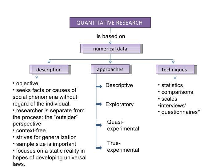Case Study Quantitative Research