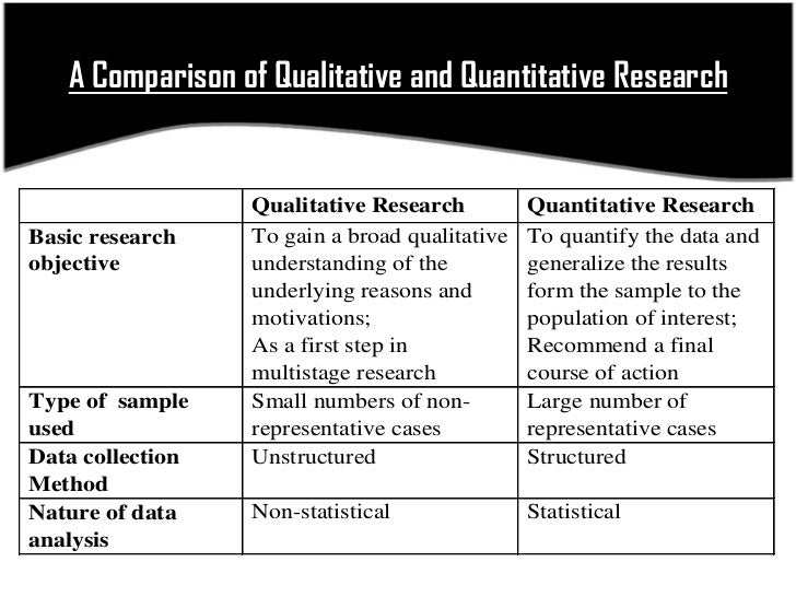 differences between qualitative and quantitative research methods Get an answer for 'in market research, what is the similarity between qualitative and quantitative research' and find homework help for other research methodology questions at enotes.