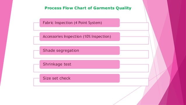 Process Flow Chart of Garments Quality Fabric Inspection (4 Point System) Accessories Inspection (10% Inspection) Shade se...