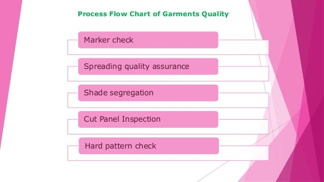 Marker check Spreading quality assurance Shade segregation Cut Panel Inspection Hard pattern check Process Flow Chart of G...