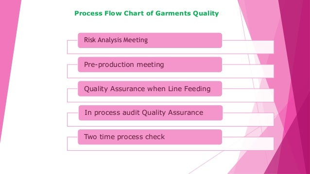 Risk Analysis Meeting Pre-production meeting Quality Assurance when Line Feeding In process audit Quality Assurance Two ti...