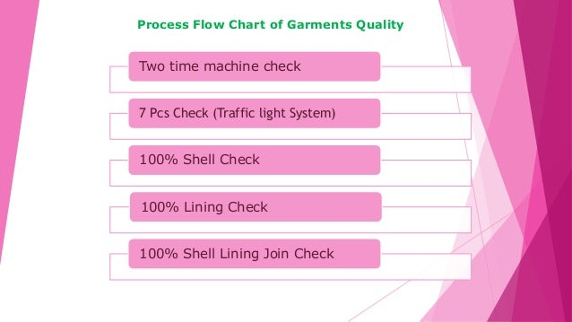 Two time machine check 7 Pcs Check (Traffic light System) 100% Shell Check 100% Lining Check 100% Shell Lining Join Check ...