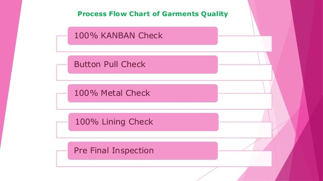 100% KANBAN Check Button Pull Check 100% Metal Check 100% Lining Check Pre Final Inspection Process Flow Chart of Garments...