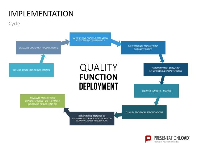 quality function deployment and swot analysis Quality function deployment is a systematic approach to design based on a close awareness of customer desires, coupled with the integration of corporate functional groups.