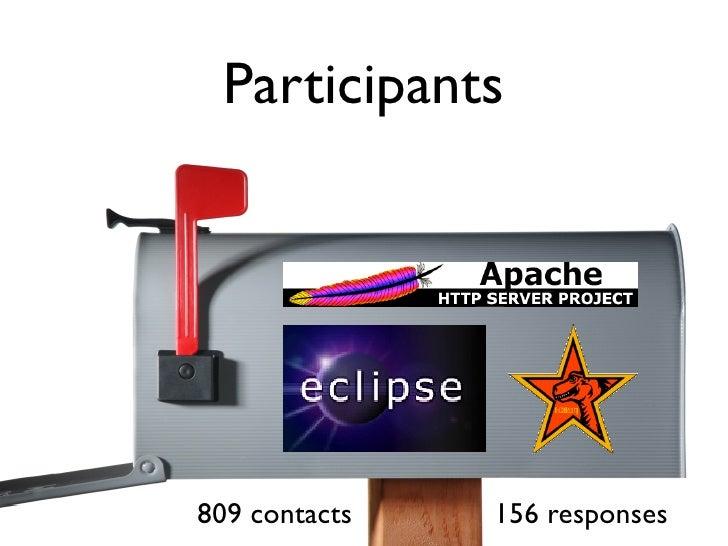 Participants     809 contacts   156 responses