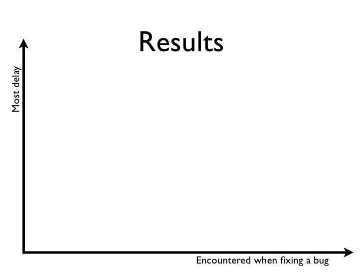 Results Most delay                      Encountered when fixing a bug