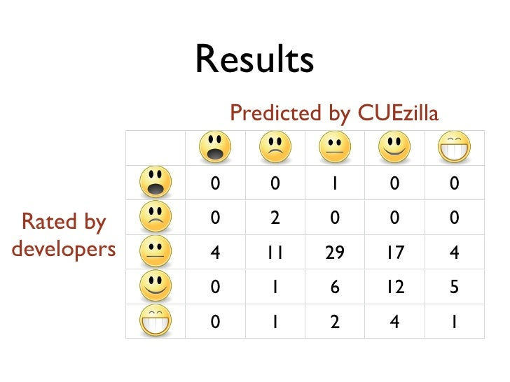 Results                  Predicted by CUEzilla               0       0     1     0       0              0       2     0   ...
